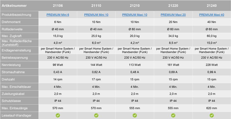 Vergleich Schellenberg Funk-Rolladenmotoren Premium
