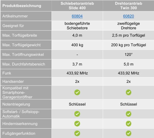 Vergleich Schellenberg Außentorantriebe
