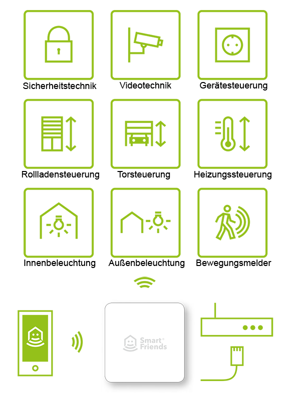 Smart Friends Produkte App-Steuerung